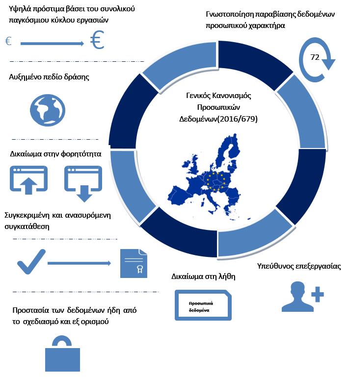 GDPR Greece - Τι είναι το GDPR και πως επηρεάζει τις επιχειρήσεις  723f9ad3461